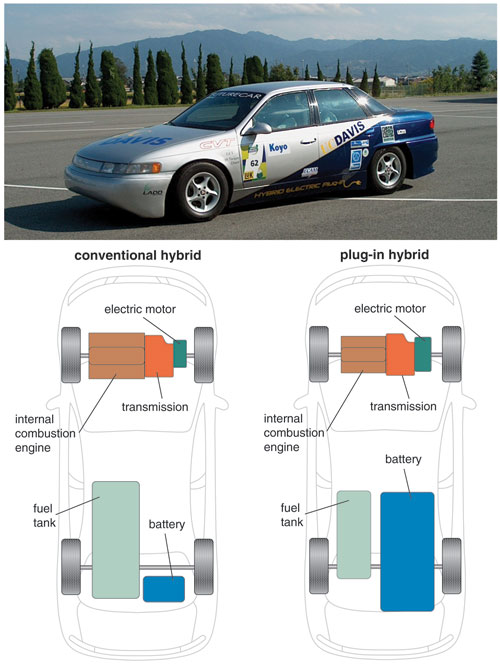 Plug-in Hybrid Vehicles for a Sustainable Future | American