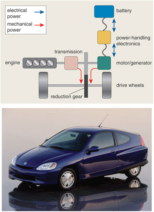 Plug-in Hybrid Vehicles for a Sustainable Future | American Scientist