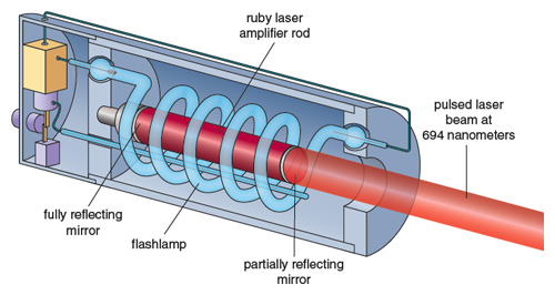 High-power Lasers | American Scientist