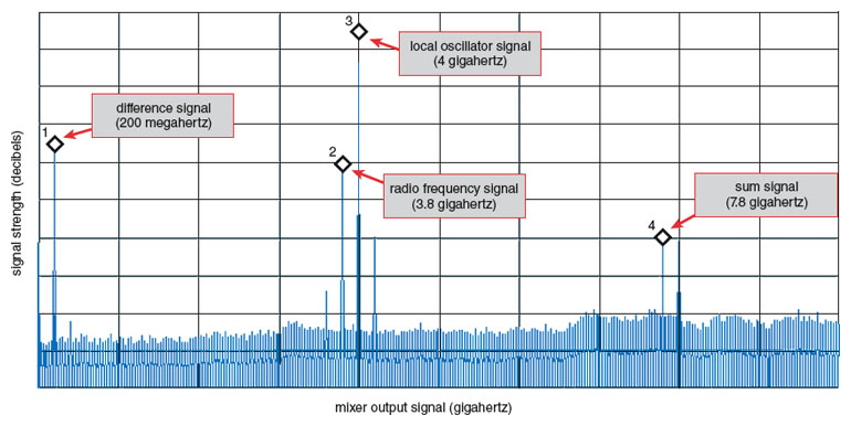 Graphene in High-Frequency Electronics | American Scientist