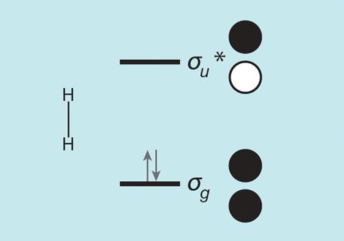 Bonding To Hydrogen American Scientist