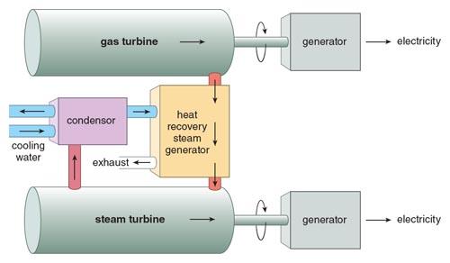 The Adaptable Gas Turbine American Scientist