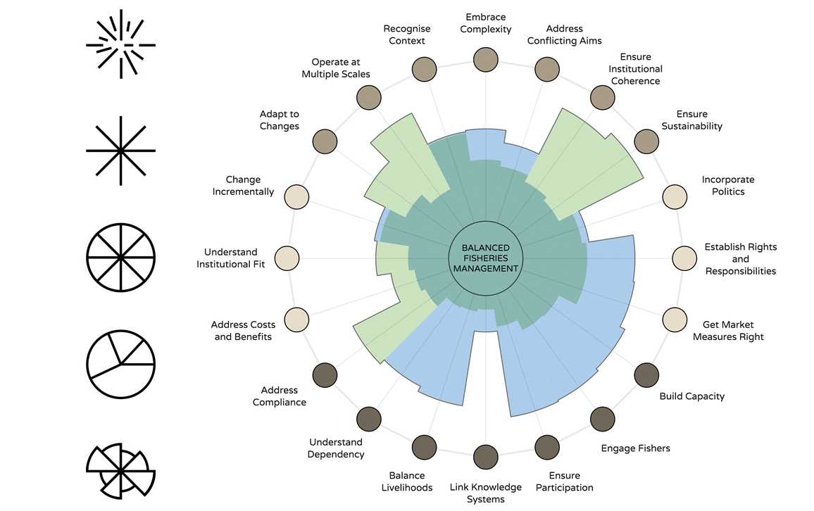 Circular visualizations american scientist this snapshot of an interactive graphic in the form of a modified pie chart called a polar area diagram synthesizes 20 interconnected factors shown along ccuart Choice Image