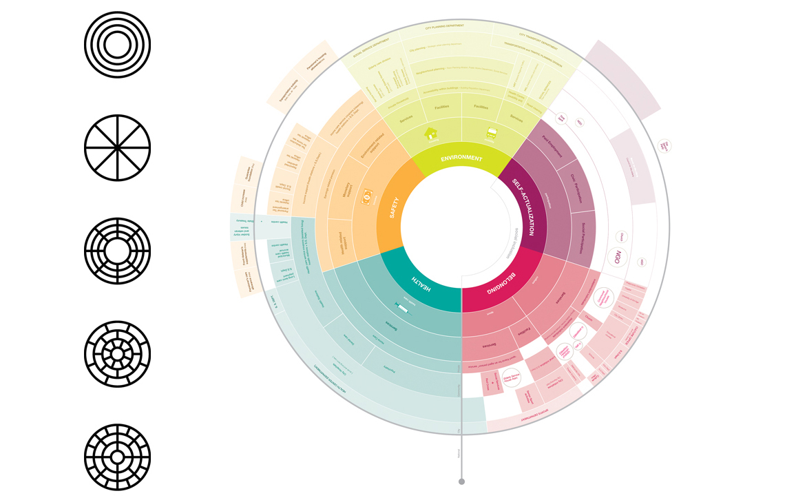 Circular visualizations american scientist the circles in this third group combine two of the primordial circle archetypes the concentric and sectioned models both schemes can express a pooptronica Choice Image