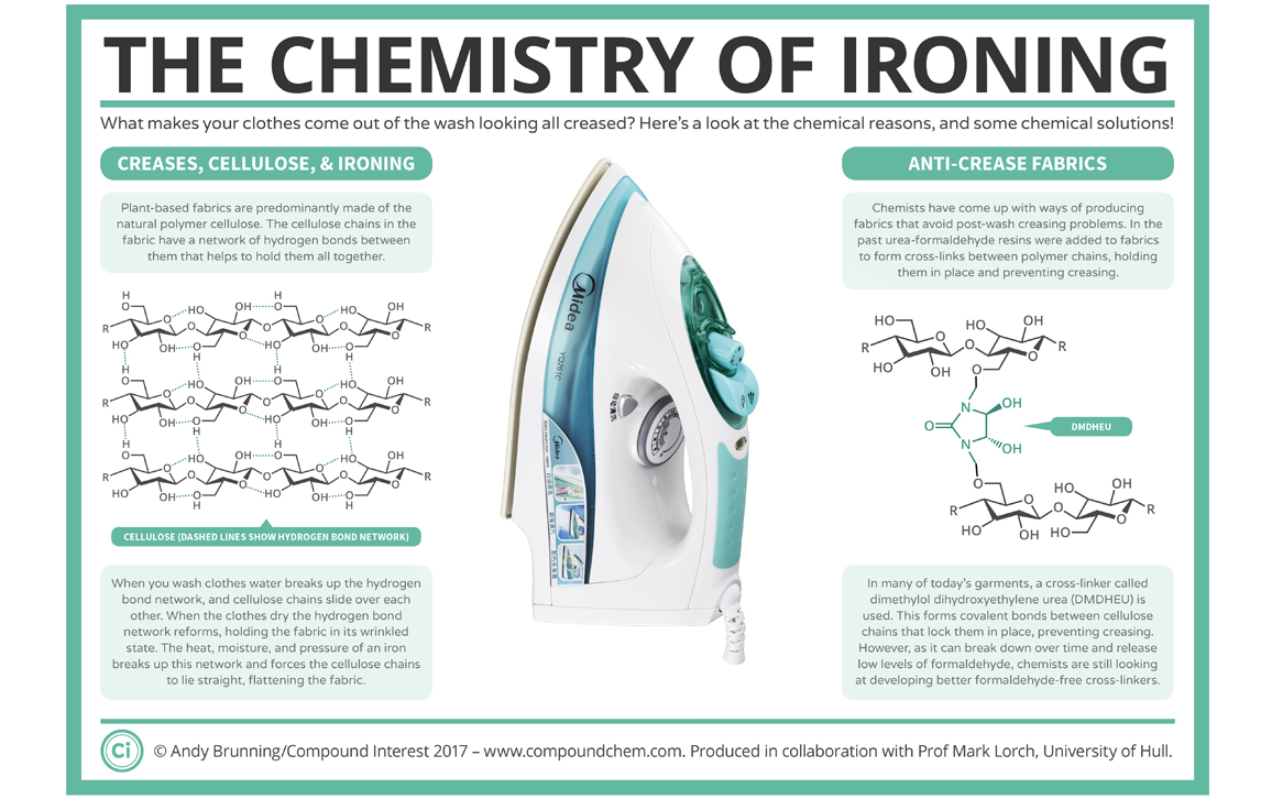 The Chemistry of Ironing | American Scientist