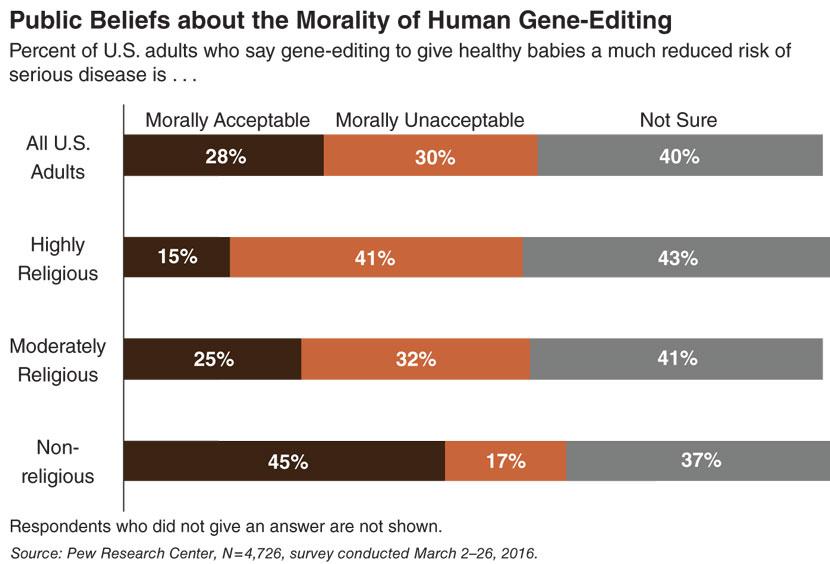 The Gene-Editing Conversation   American Scientist