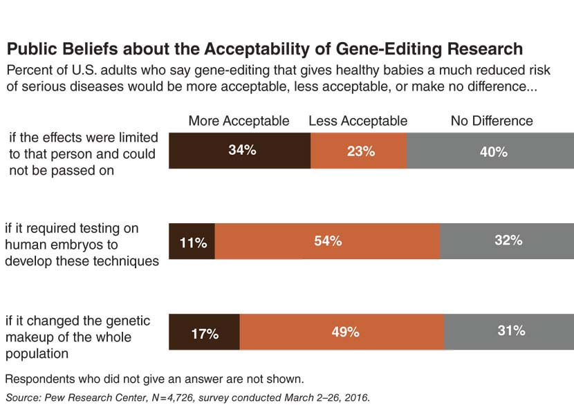 Genes Can Have Up To 80 Percent >> The Gene Editing Conversation American Scientist