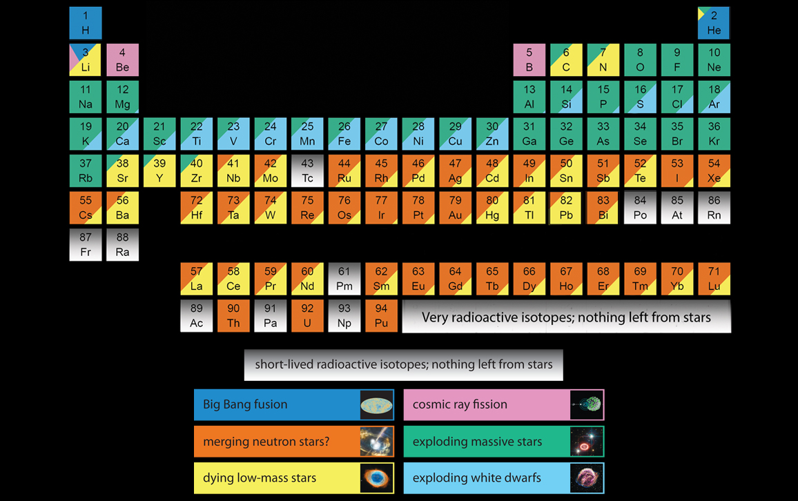 A Chemical History Of The Universe American Scientist