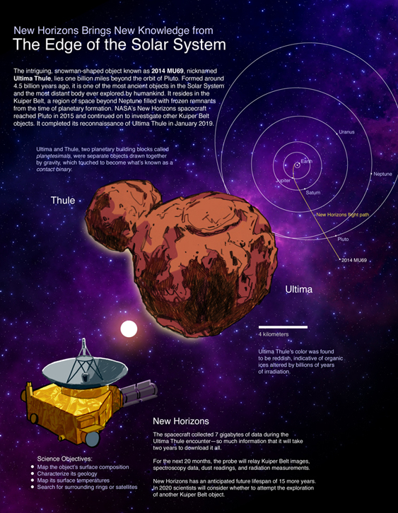 The Edge of the Solar System | American Scientist