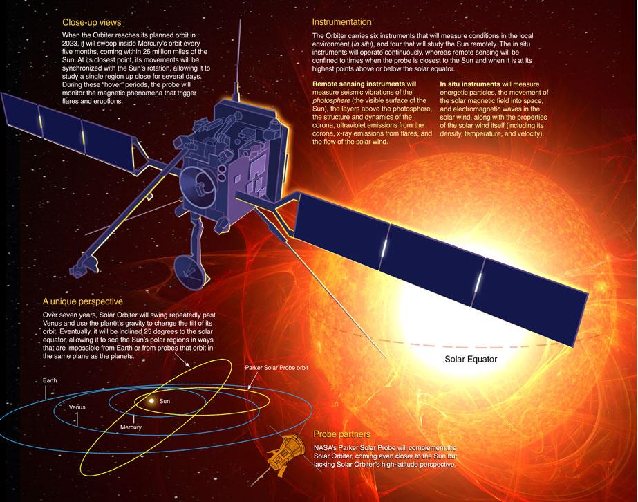 European Solar Orbiter